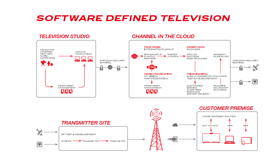 Software Defined – Thomson Broadcast